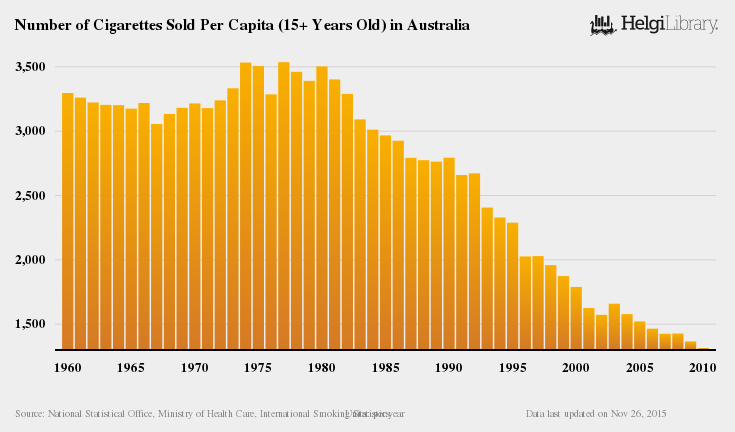 Number of Cigarettes Sold Per Capita (15+ Years Old) in Australia(1)