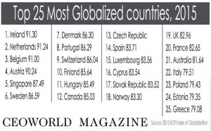 most globalized countries